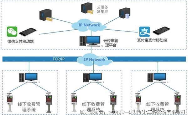 打造智慧云停车平台,华北工控计算机硬件可全程助力