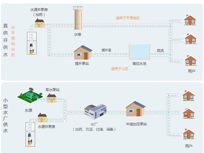 农村饮水工程监测——城乡供水一体化