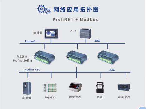 8路模拟量输出的Profinet IO mo模块