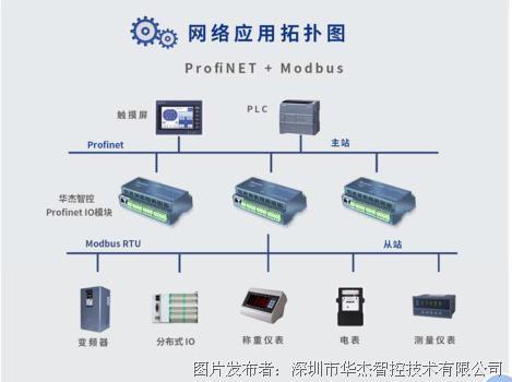 華杰智控推出8路模擬量輸出的Profinet IO 模塊