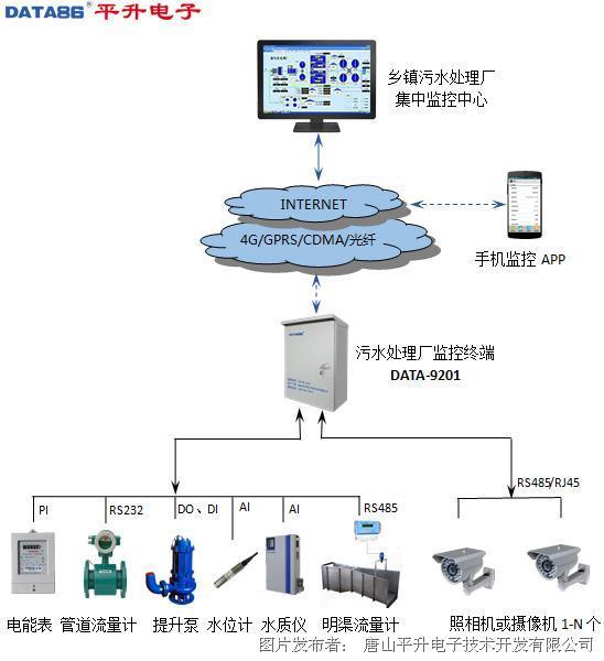 平升城镇污水处理厂自控系统(污水厂远程监控系统)