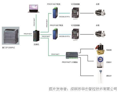 华杰智控HJ3206  Profinet 远程分步式 IO