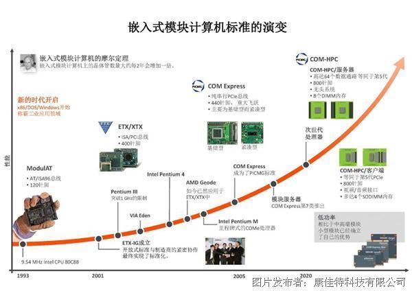 第三代高性能計算機模塊(COM): COM-HPC