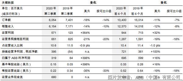 ABB发布2020年第二季度业绩