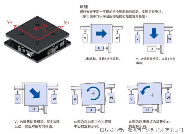 UVW 对位平台控制算法在视觉引导上的应用