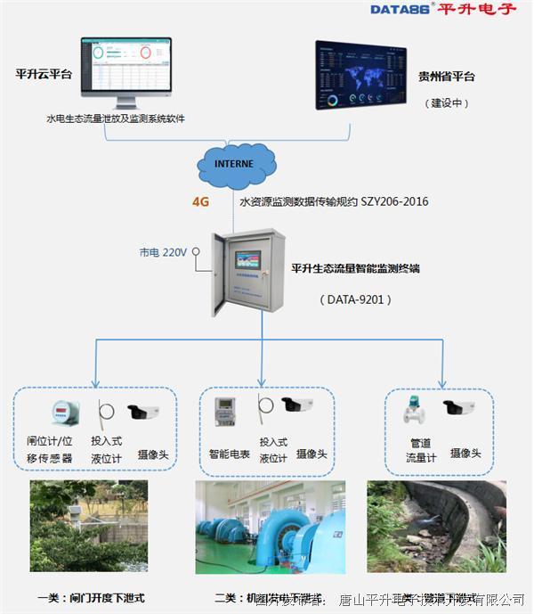生态流量智慧监管系统——贵州省小水电生态流量泄放及监测系统应用案例