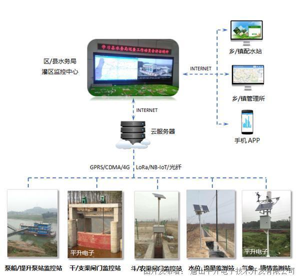 灌区智能化监测与管理系统、灌区智能化监测与管理系统解决方案