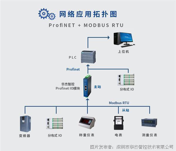 华杰智控 Profinet 分布式IO模块 HJ3209H