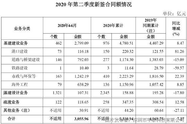"""交通""""新基建""""加码,前7月完成投资近1.8万亿!"""