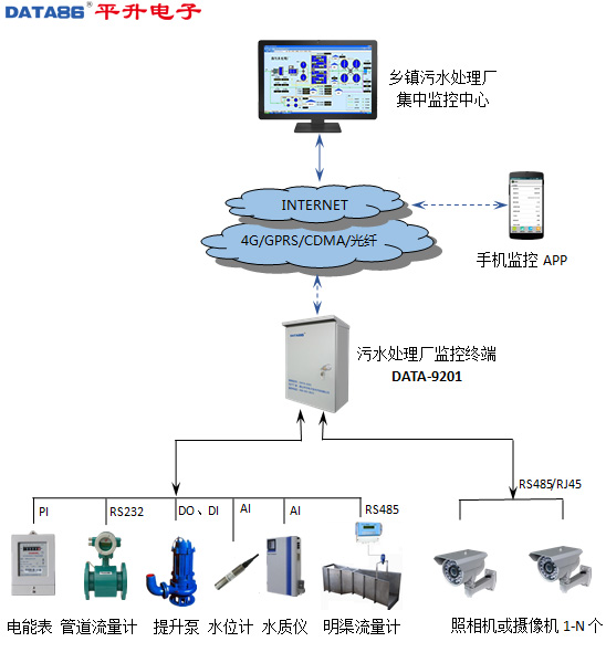 污水厂远程监控系统/污水处理厂在线监测