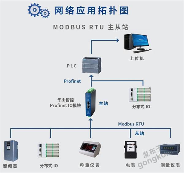 华杰智控Profinet RTU工业网关