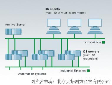 天拓分享|DCS系统为什么选择西门子过程控制系统的AS410控制器