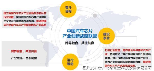 中国汽车芯片产业创新战略联盟在京成立,东土科技为创始成员!