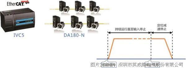 英威腾DA180-N伺服,带你体验EtherCAT的速度与激情
