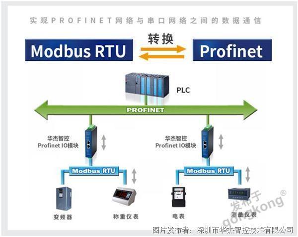 HJ3206N华杰智控Profinet远程分布式IO