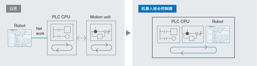 【欧姆龙机器人统合控制器】One Controller,One Software实现控制和流程的整合