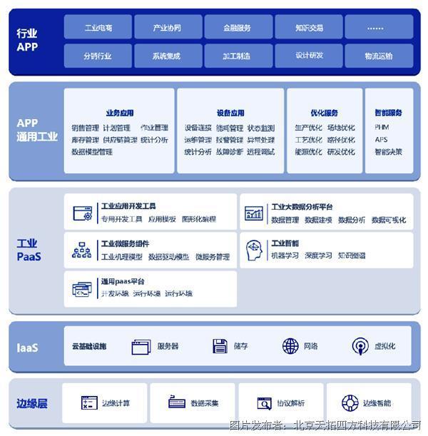 数网星工业互联网平台:针对企业生产运营等各类业务的工业应用服务平台