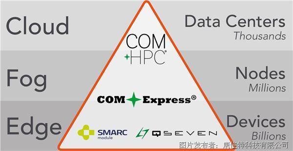 康佳特扩展解决方案平台 面向加固型雾计算市场