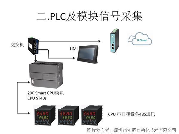 【实话实说20】汇辰PLC在热处理行业中的应用