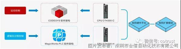 合信基于CODESYS平台集成IO的C5X-10上市