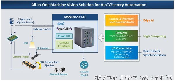 艾讯科技AIoT与工厂自动化专用机器视觉解决方案MVS900-511-FL