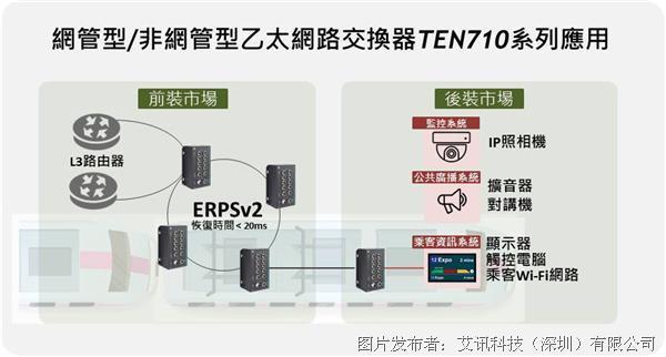艾訊科技推出EN 50155第2層網管型/非網管工業級乙太網絡交換器TEN710系列