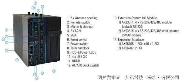 艾讯科技全新2槽无风扇准系统IPC962-511C拥有模块化设计与多元扩充接口
