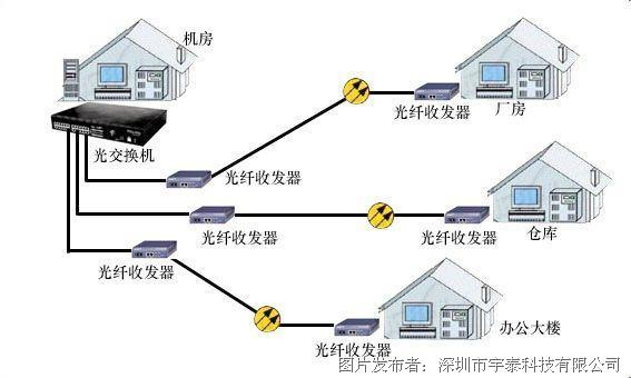 光纤收发器是什么?它有什么特点?