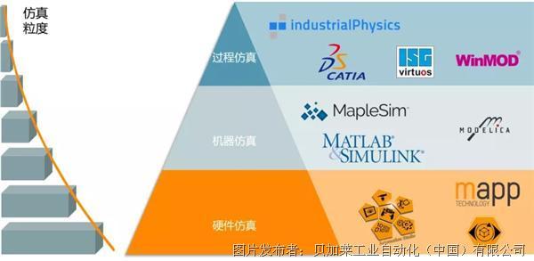 機器智能與創新-貝加萊基于模型的工程開發