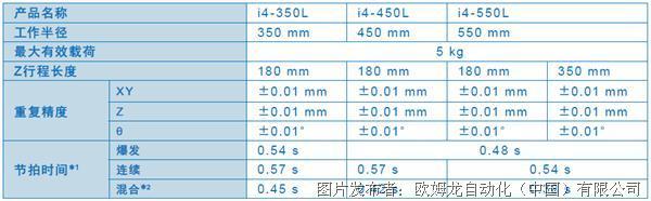 歐姆龍【SCARA機器人i4L系列】如何破解效率與成本的兩難選擇?