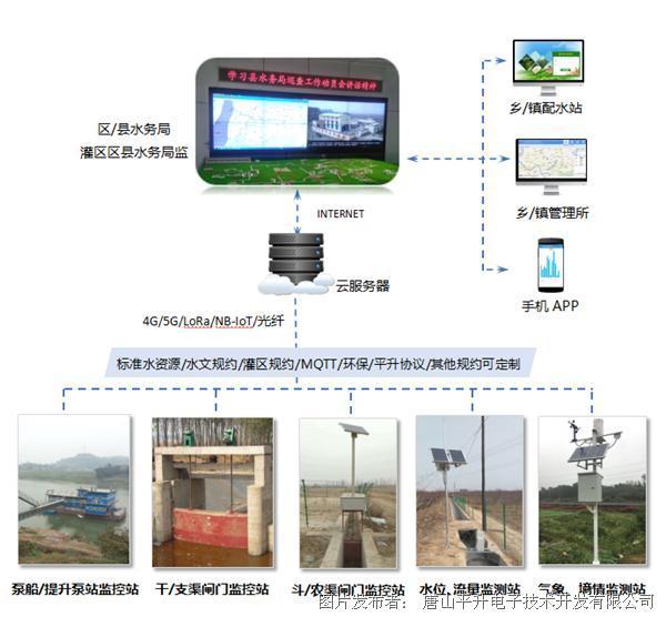 平升電子案例 | 渠(管)道量水系統-灌區信息化管理平臺
