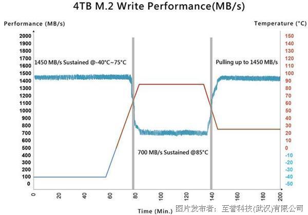 至譽科技  推出堅固耐用的工業級PCIe Gen3和SATA3 SSD產品