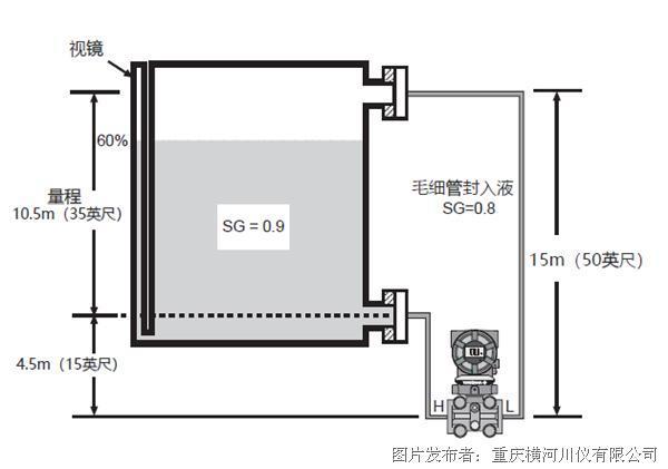 操作指南 | EJA/EJX變送器智能液位調校