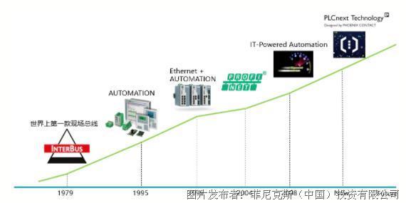 新品速递 | 2021自动化Highlights全新上线!