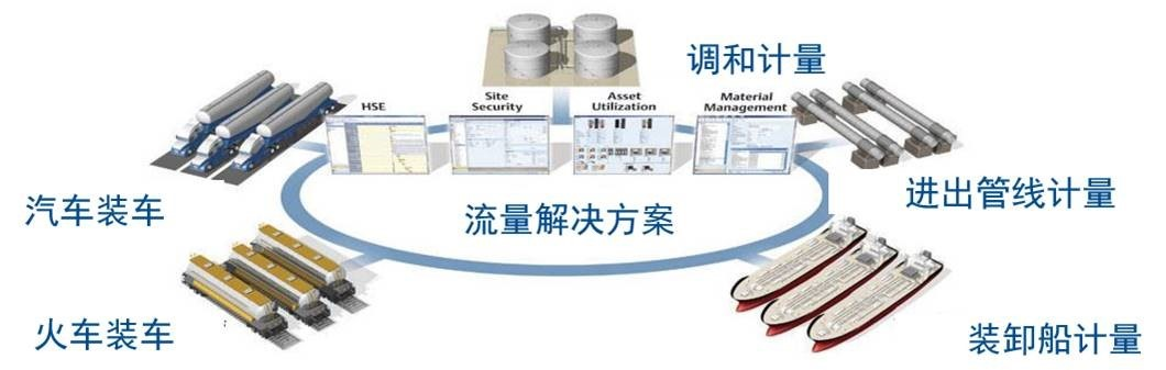 """""""智能罐区·确保安全·提升效益""""  智能罐区的精确计量确保质量平衡"""