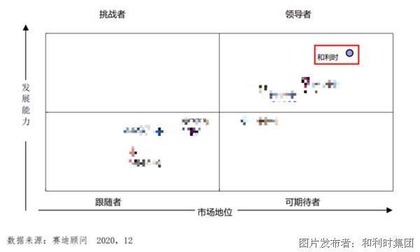 《中國工控安全市場發展白皮書》發布,和利時強勢入圍