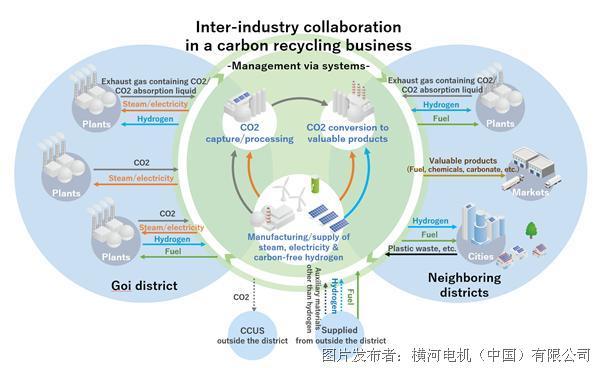 橫河電機啟動跨行業合作研究項目以實現碳中和產業綜合體