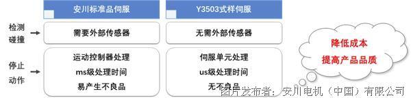 """助力""""十四五"""" 安川推出定制伺服產品(二)"""