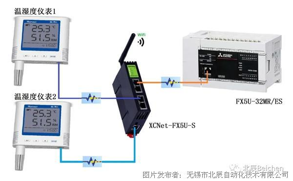 FX5U通过XCNet-FX5U-S读取多台仪表数据