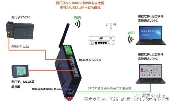 BCNet实现西门子PLC与HMI的数据点表探测