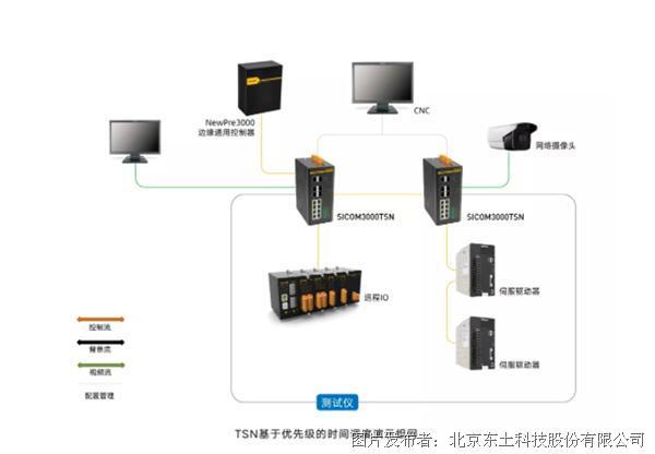 东土科技率先推出自主研发全系列TSN工业网络产品