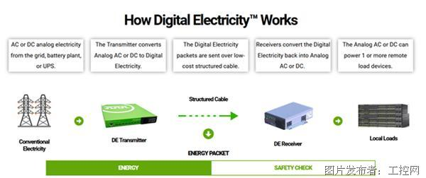Digital Electricity™ 加速当前智能世界技术的数字化转型
