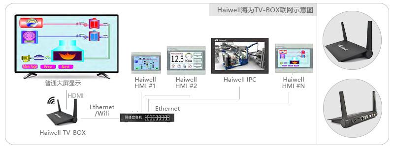 Haiwell海为工业大屏控制器TV-Box