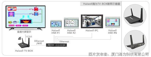 Haiwell海為工業大屏控制器TV-Box